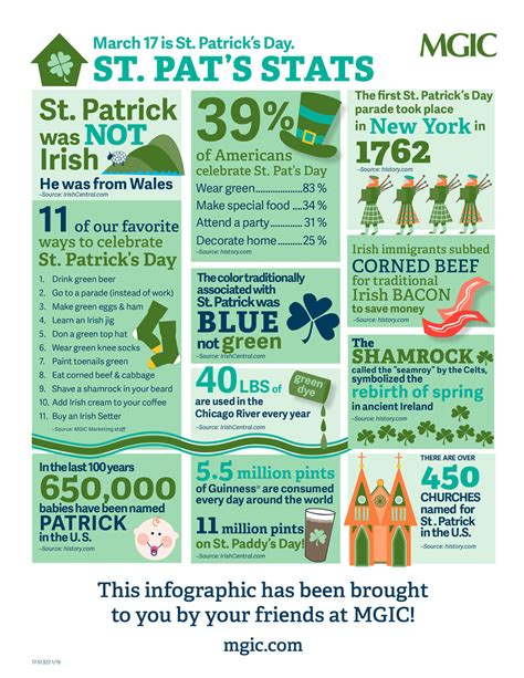 Saint Patrick's Day Stats | Infographic