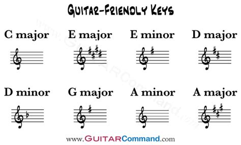 A List Of The Best Guitar Keys And Diatonic Chords