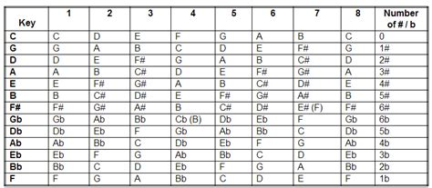 Circle of Fifths – Guitar Alliance
